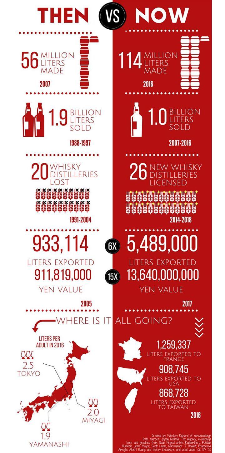 Infographic cho thay su trien manh me cua whisky Nhat Ban trong nhung nam gan day